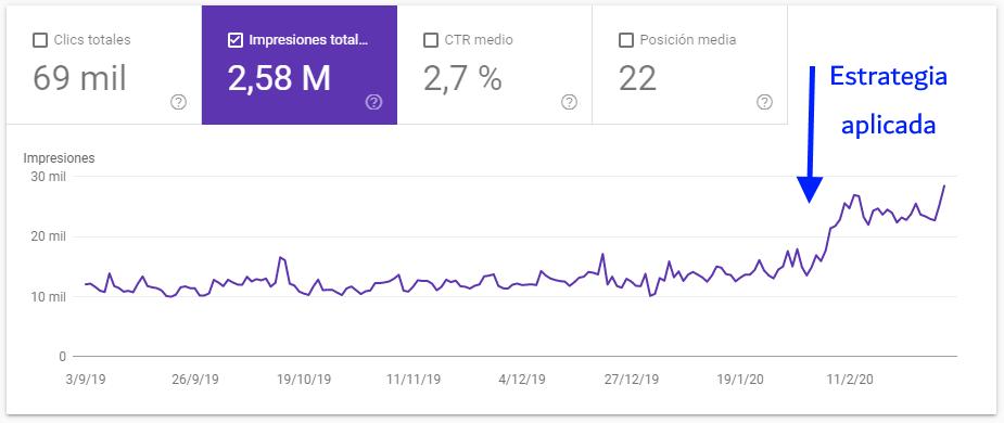 Intención de búsqueda de Google en 2020