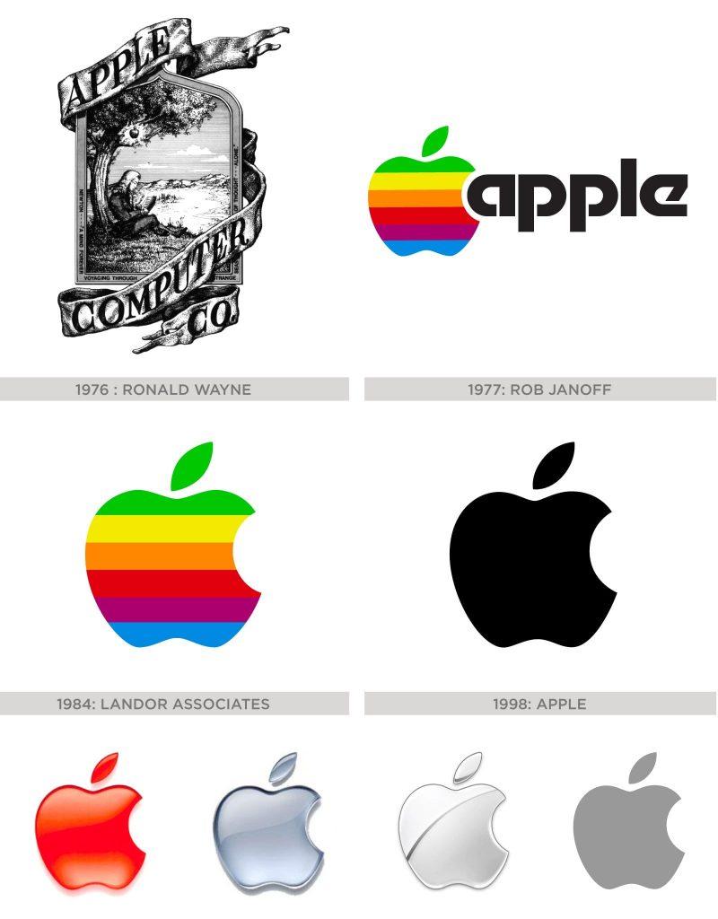 La importancia del diseño del logotipo 2